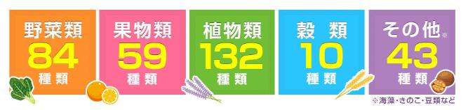 酵水素328選生サプリメント原材料